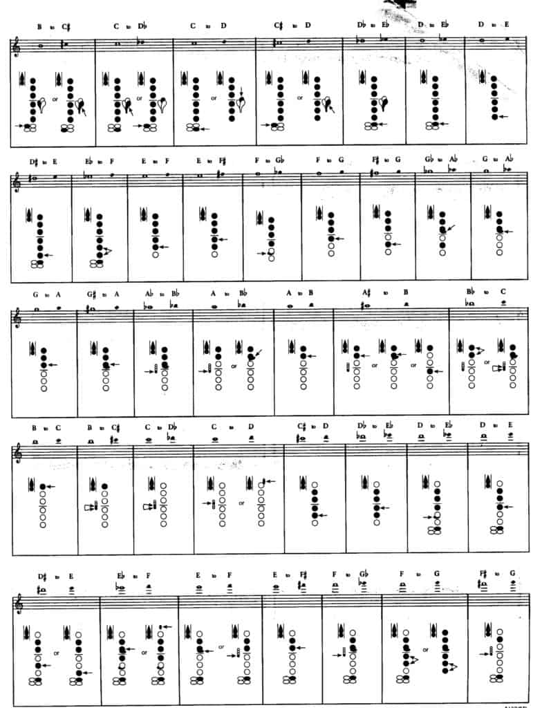 Clarinet trill fingering chart